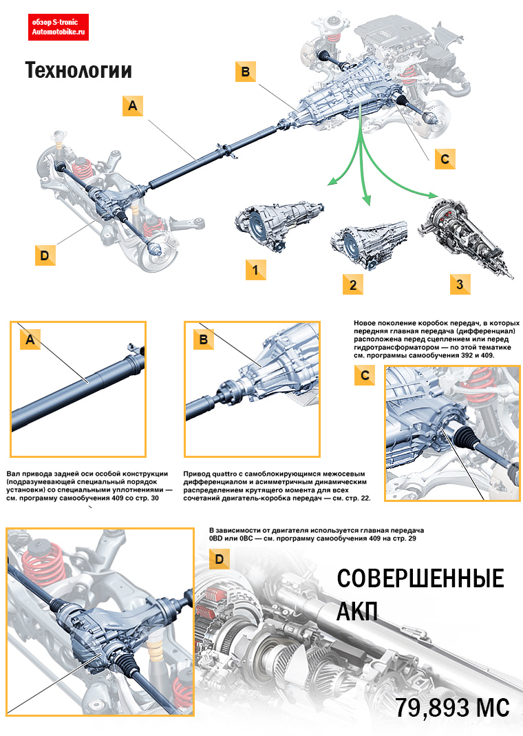 S-tronic обзор коробки передач Audi