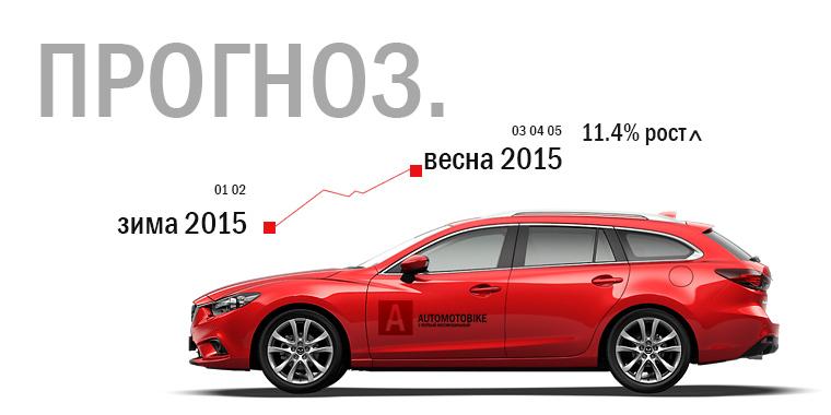 Прогнозы продаж на автомобильном рынке продаж иномарок в Краснодарском крае